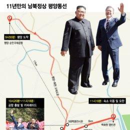 11년만의 평양 만남, 남북정상의 동행