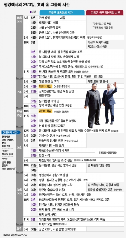 문재인과 김정은의 '평양, 2박3일'