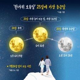 한가위 보름달 25일 가장 둥글고 높이 뜬다