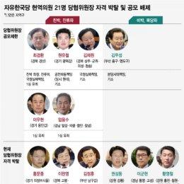 자유한국당 현역의원 21명 당협위원장 자격 박탈 및 공모 배제