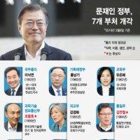 문재인 정부 2기 내각…박영선·진영 등 7명 입각