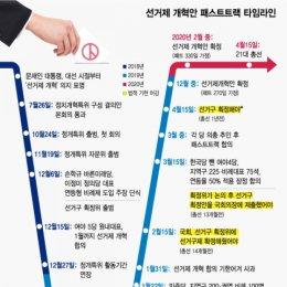 9개월 선거제개혁 일지…한국당 뺀 반쪽합의