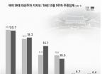 이재명 '돌풍'… 2주째 차기 대선주자 3위, 15%-리얼미터