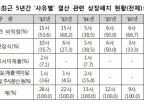 결산시즌 상장폐지가 절반 …감사보고서 제출 조회가능