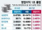 불황에도 '영업이익 1조' 2배 증가… 비결은?