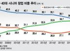 한국, 노인창업이 청년창업보다 더 많아진 나라