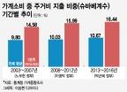 '전·월세 급등' 서민층 주거비 부담 심각