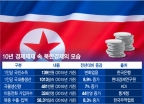 10년 제재에도 끄떡없다? 북한경제 미스터리
