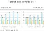 """20대 경기도민 32% """"결혼하지 않아도 된다"""""""