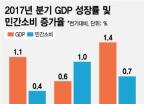 경제 3% 성장했는데 가계소비는 왜 부진할까?