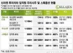 신라젠 '광풍'… 수천억 번 투자자 따로 있다