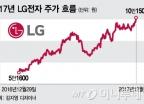 LG전자, 6년반 만에 10만원… 팔라던 CLSA &quot사라&quot