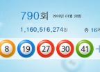 790회 로또 1등 '3, 8, 19, 27, 30, 41'…11억6051만원씩