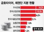 """[단독]""""3년 고용보장"""" 中더블스타에 금호타이어 넘길 듯"""