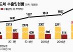 """5년 후 삼성전자 """"15년만 첫 영업적자 기록하다"""""""
