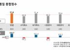 빗썸, 콜센터 서비스 품질 종합점수 '1위'