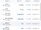 1위 거래사이트 '업비트' 압수수색 소식에 가상통화 '급락'
