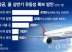 광화문 사옥까지 파는 아시아나항공, 재무상태 보니?