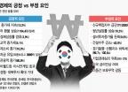 한국경제 위기 맞나?…긍정요인 무시하고 위기설만 증폭