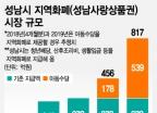 성남시가 아동수당 '지역화폐' 지급을 선호하는 이유