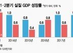 """""""2분기 한국경제 성장이 멈췄다?""""…통계 제대로 보기"""