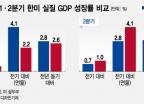 """""""미국 4.1% 성장 vs 한국 0.7%?""""…통계 비교 오류"""