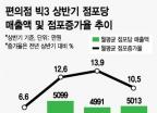 담뱃값 인상의 나비효과…3년 후 '편의점 수익성 악화'로