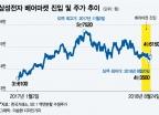 """52주 최저가·베어마켓 삼성전자…""""지금이 투자 적기"""""""