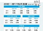 """올해 소득 많이 늘어난 가구의 특징 """"3인이상, 근로자, 맞벌이, 50세이상"""""""