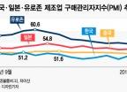 무역분쟁으로 글로벌 제조업 경기 악화…한국 수출 호조세 꺾일까