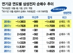 연기금 '매도 1위'된 삼성전자…연기금 매도 미스터리