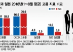 초고령사회 일본, OECD기준 고용률 높은 이유