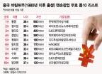 """중국 '바링허우' 부호들 특징…""""자산 15조원 30대 공대출신"""""""