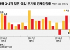 일본과 독일 3분기 마이너스 성장…경제대국 3·4위의 추락