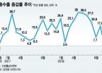 대중 수출 2년 만에 감소…한국 수출 위협하는 중국 'IT 굴기'