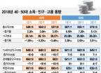한국 경제허리 50대로 옮겨간다…50대 '소득·인구' 40대 추월