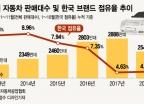 中 자동차시장 성장 꺾였다…중국차에도 밀린 현대차의 시름