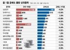 """공매도의 '멘붕'…삼성전자·하이닉스 반등에 """"앗뜨거"""""""