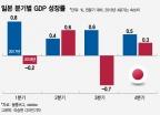 아베노믹스 8년차, 다시 0% 성장…둔화되는 일본 경제