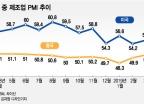 3월 중국 제조업경기 '깜짝' 호전, 한국도 '살짝' 회복 기미