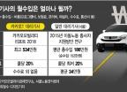 """대리기사 월수입=대기업 과장급…""""월 최고 534만원"""""""