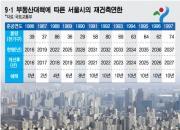"""""""재건축 촉진책만, 이주대책 전무…예고된 전세대란"""""""