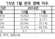 1월 부동산경매 진행·낙찰건수 사상 최저
