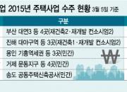 '1,000,000,000,000원vs0원'…대형건설 주택수주 '양극화'