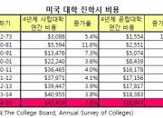 [글로벌워치]美 대학 졸업시즌 끝, 학자금대출 도마에