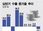 고장난 수출주도형 한국경제, 포기하든지 빨리 고치든지