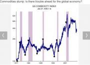 상품가격 급락, 글로벌 경기침체·증시 붕괴 전주곡?