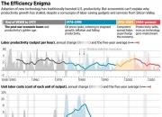 美대선 이슈된 '임금인상'…생산성 하락 vs 통계 착시