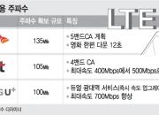 100㎒ LTE 시대 개막…영화 1편 12초만에 '뚝딱'