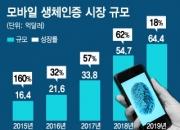 '홍채인식' 갤노트7 흥행조짐에…삼성SDS-LG CNS '생체인증' 잡아라